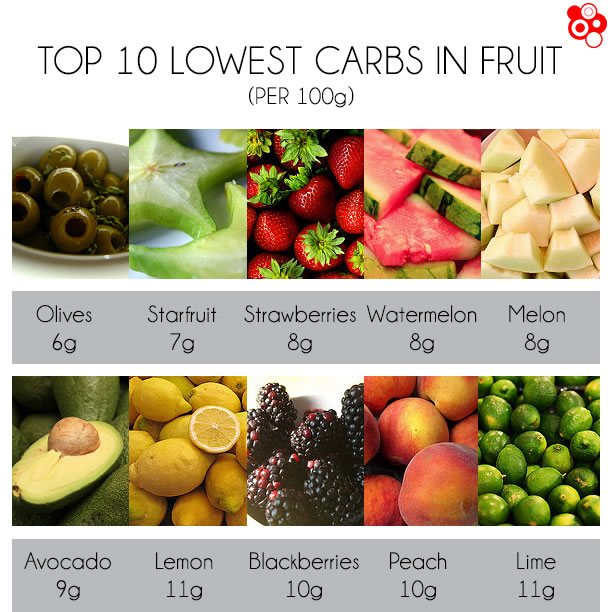 low sugar fruits list is a fruit smoothie healthy
