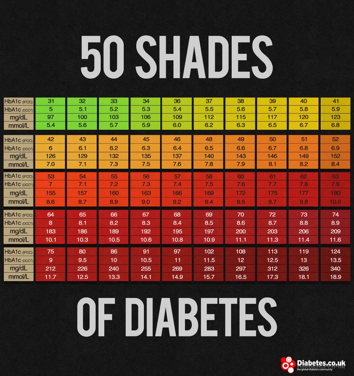 a1c average blood sugar chart