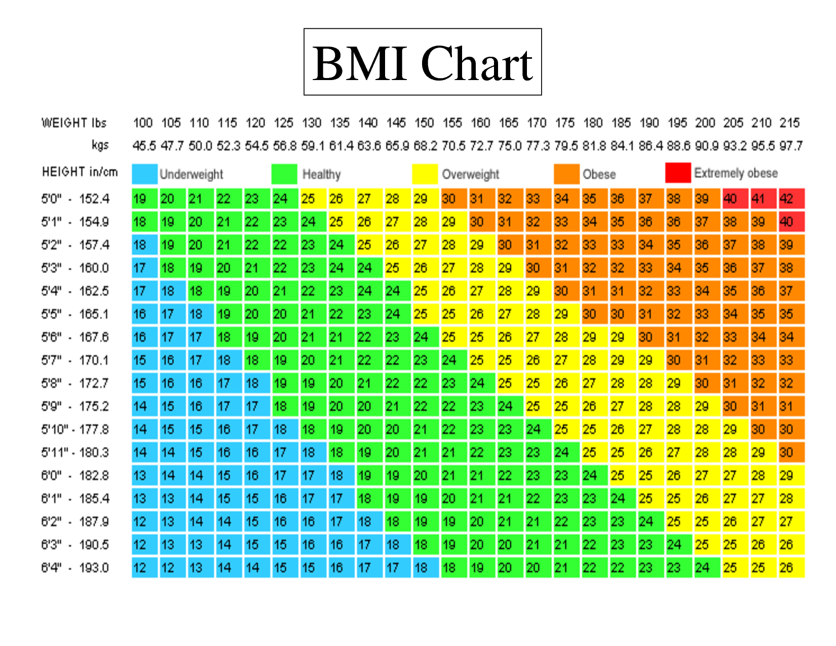 ideal weight chart female