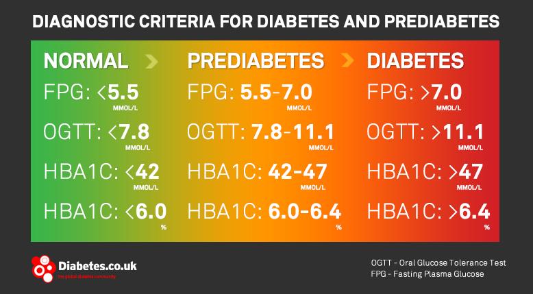 DiagnosticCriteriaPrediabetes.png