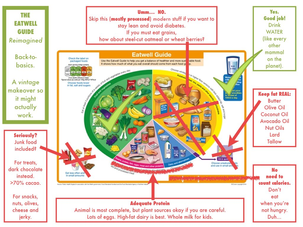 Corrected Eat Well Plate Diabetes Forum The Global Diabetes