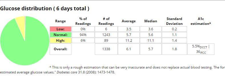 Fiasp stats.JPG