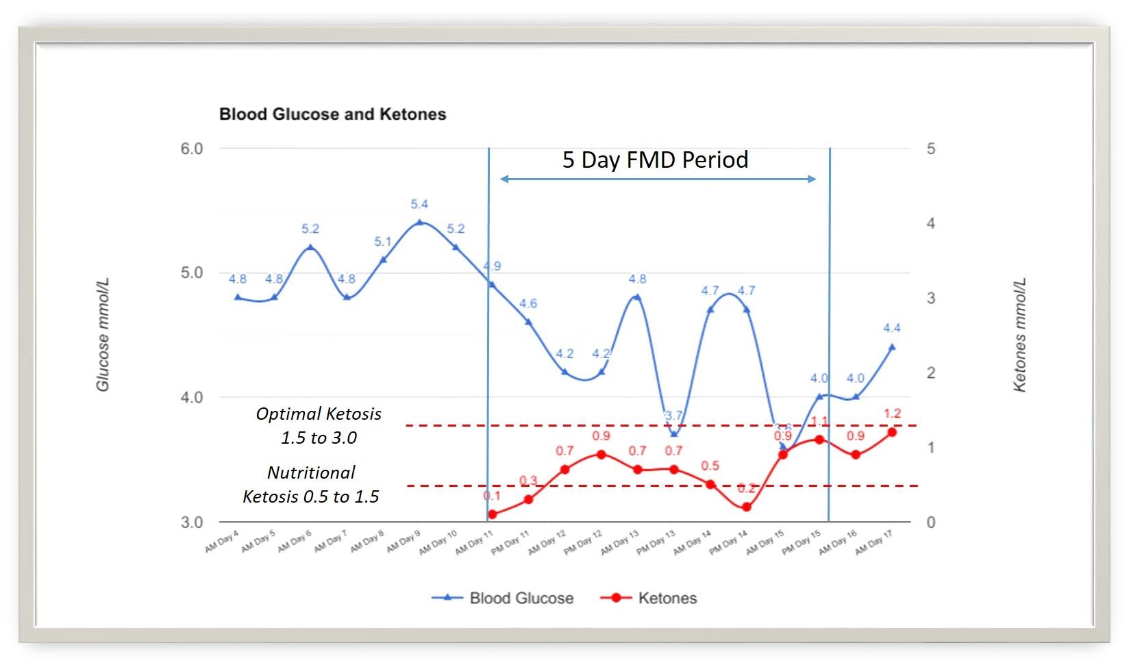 FMD Glucose & Ketones.jpg
