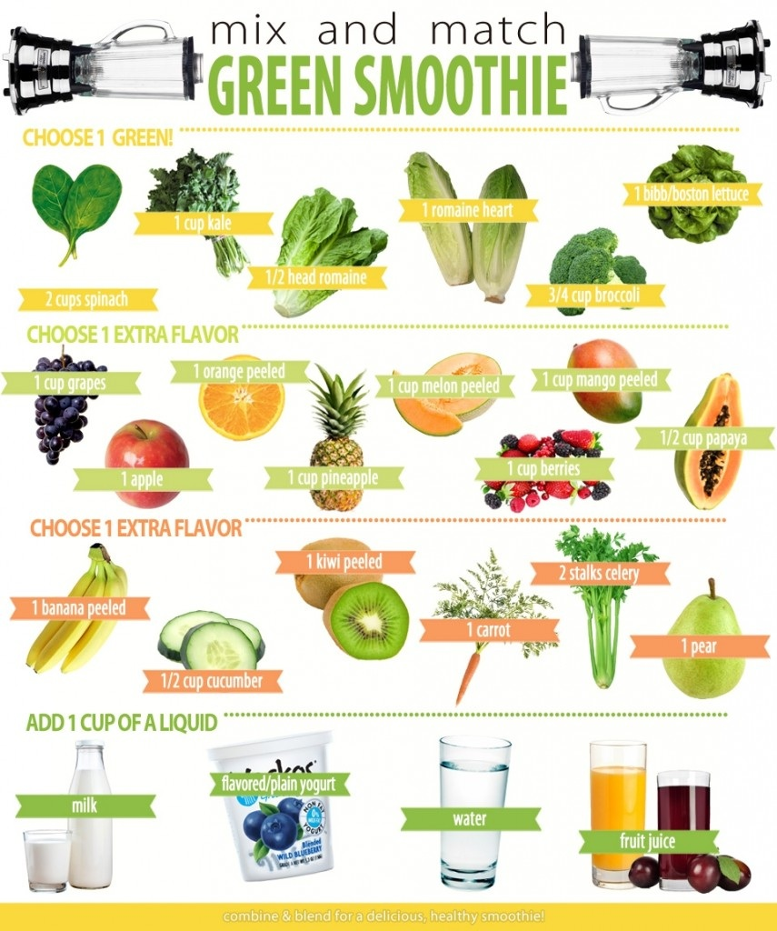 In Praise Of Green Smoothies Diabetes Forum The Global