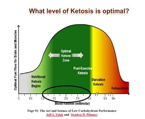 How Long Should I Do the Keto Diet?