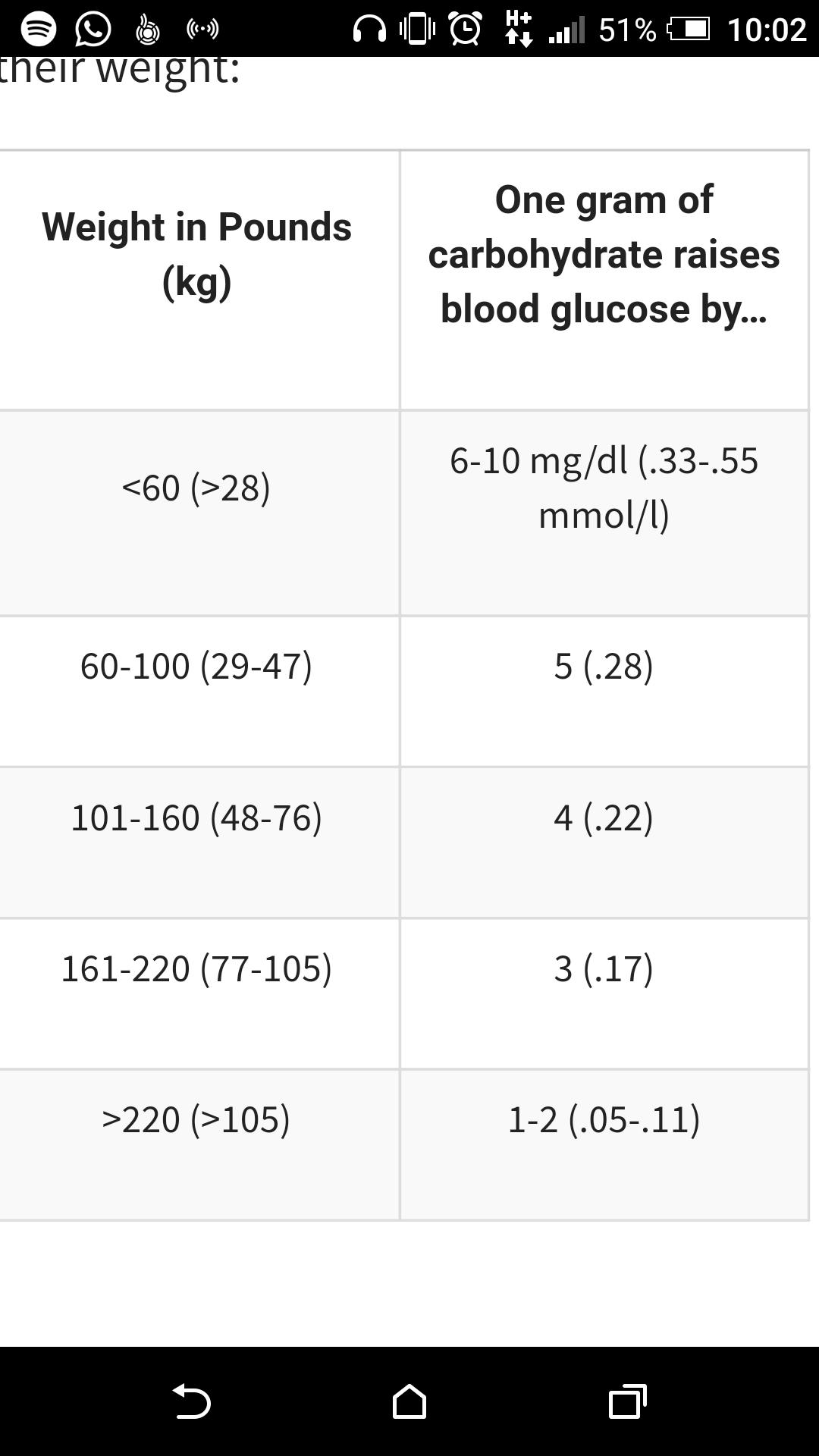 diabetes mellitus tipo 1 og 28
