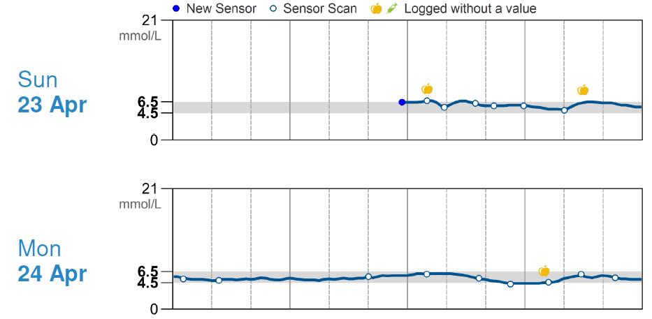 sensor_48hr_delay_activation_levels.png