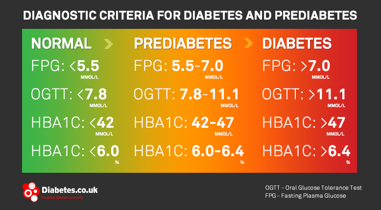 Diagnostic criteria for prediabetes