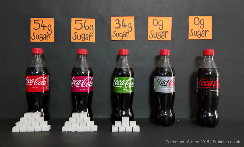 Sugar contents of Coke, Cherry Coke, Coke Life, Diet Coke and Coke Zero