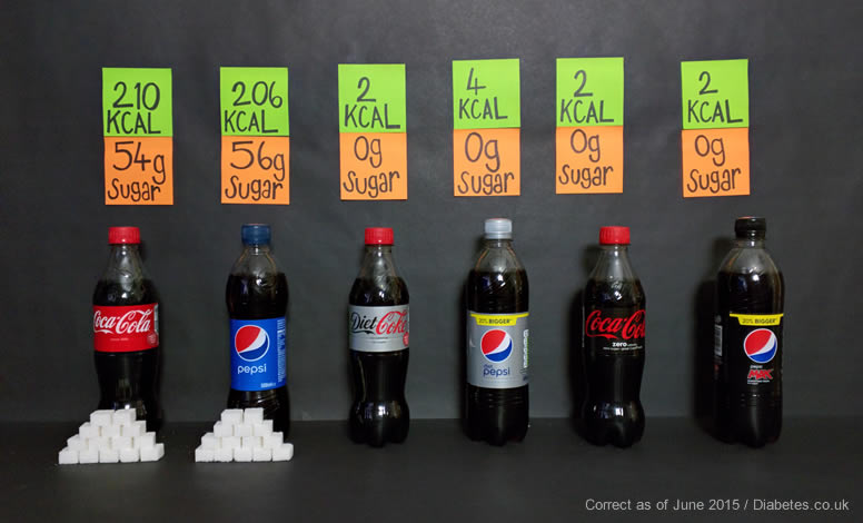 Sugar contents of Coke vs Pepsi