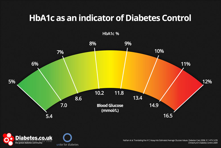 What is hba1c definition units conversion testing control