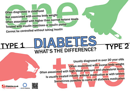 posters on diabetes, symptoms, risks, complications, Human Body