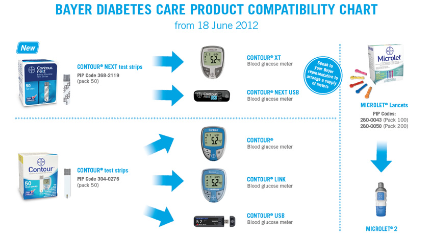 Bayer compatability chart